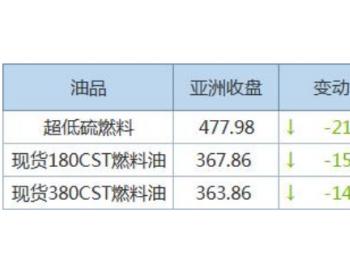 亚洲超<em>低硫燃料油</em>裂解价差急挫