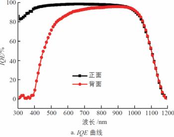 N型TOPCon-PERT双面太阳电池发电特性分析