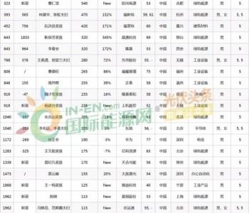 通威集团董事局刘汉元主席荣列2021胡润全球富