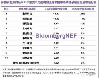从中国风电主机格局看未来发展