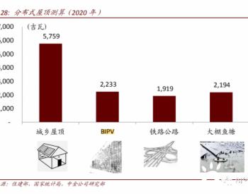 BIPV的市场潜力有多大?2200GW!