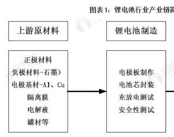 深度解读!2021年中国锂<em>电池行业</em>产业链全景解析