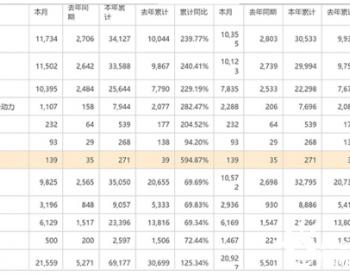 比亚迪2021年2月新能源车交付增长269.4%至10355辆