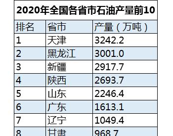 2020年中国哪里产石油最多?石油产量10强省市最新