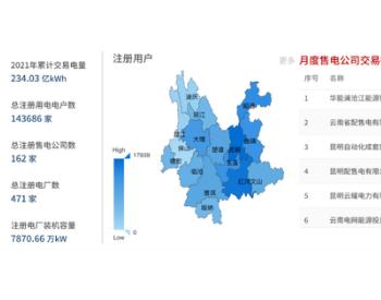 交易电量186.93亿千瓦时!云南昆明2020年为企业降低用电成本21亿元