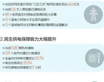 """四川:能源扶贫""""照亮""""脱贫奔康路"""