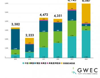 全球海上风电逆势增长