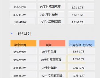 组件还在涨 !1MW分布式光伏组件报价表(3月第1周