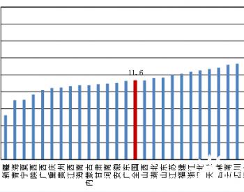 中国各省在运<em>煤电机组</em>平均运行年龄