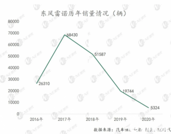 苏伟铭上任 揭秘了雷诺在中国市场的哪些布局?