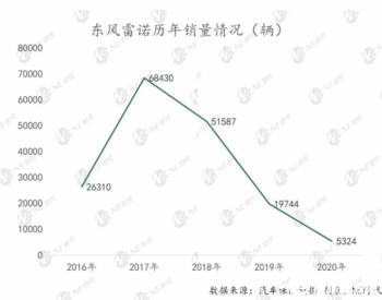 <em>苏伟</em>铭上任 揭秘了雷诺在中国市场的哪些布局?