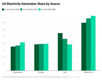 过去三年煤炭发电占美国电力结构比例下降至19%