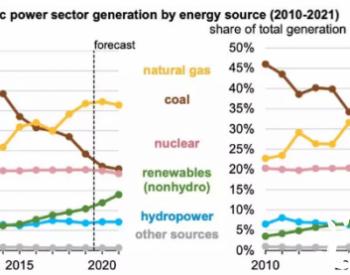 """美国核能到达""""半衰期""""了吗?"""