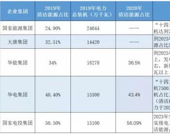 华电集团新能源崛起:未来5年新能源力争新增装机75GW,清洁能源占比接近60%