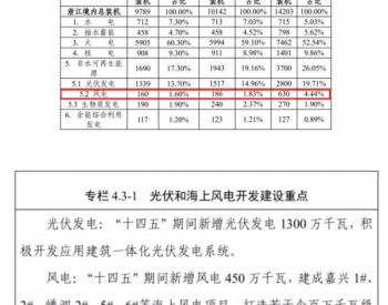 """浙江省""""风光倍增"""",接力海上风电平价发展"""