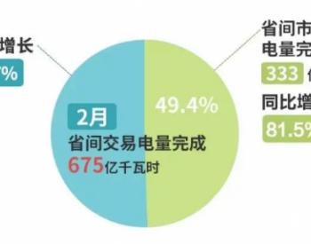 北京电力交易中心2月省间交易电量增长21.7%