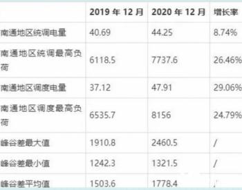 江苏南通市地区供电数据分析报告(2020年12月)