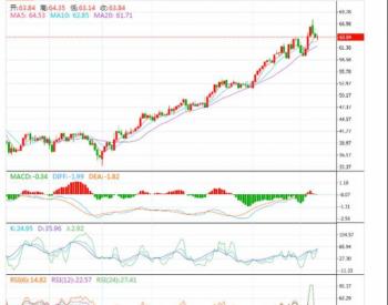 <em>油价大跌</em>!上海原油价格今天急跌3%
