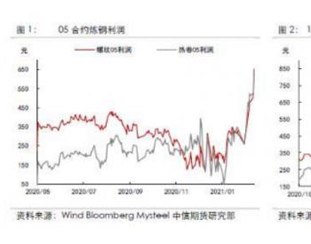 """浅析""""碳中和""""对未来黑色金属市场的影响"""