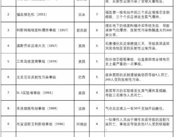 图说能源 | 福岛核危机十周年对中国的政策启示