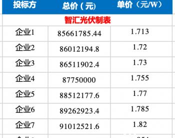 涨疯了!硅料飙到120元/kg,组件最高报价1.85元/W!