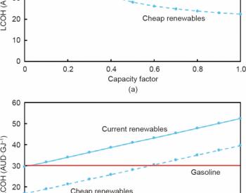 对<em>可再生氢</em>发展前景的思考