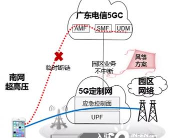 """首个基于""""如翼模式"""" 的<em>5G智能电网</em>业务成功上线"""