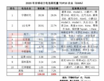 2020全球<em>动力电池装机量</em>TOP10解析