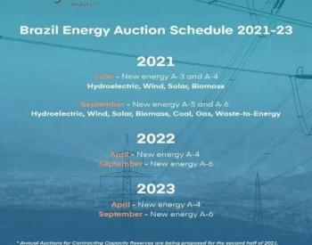 光伏、风电占比超90%,巴西今年6月将启动67GW<em>可再生能源竞标</em>