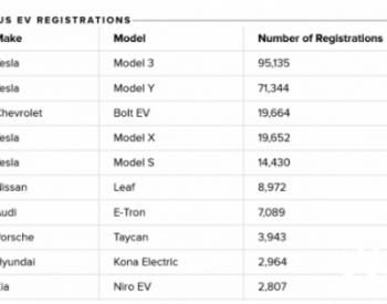2020年特斯拉在美国<em>电动汽车市场</em>份额达79%