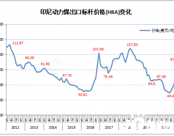 2021年3月份印尼动力煤标杆价格环比下降3.76%