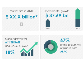 2021-2025全球<em>电动汽车电池</em>市场规模预计增377亿美元