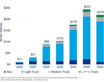 2050年印度重型卡车充电站安装量将占世