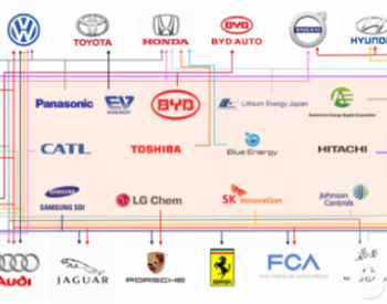预计2025年全球电动汽车市场规模将达670亿美元