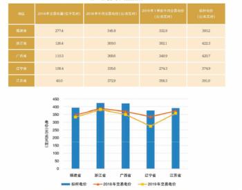 <em>三代核电</em>参与电力市场交易的经济性分析