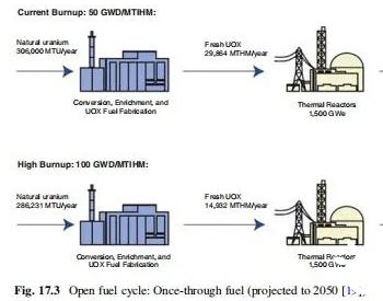 <em>核燃料</em>循环简谱