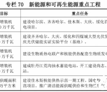 黑龙江:十四五将新增5.5GW太阳能发电!