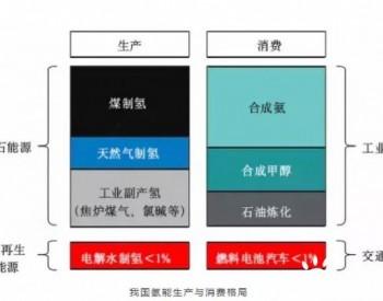 中国氢能源行业风口已至,十四五政策加码推动氢能源发展