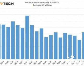 瓦克化学多晶硅销量反弹 但2020年工厂利用率降至85%