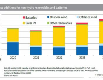 到2022年全球可再生能源年度增量预计达250吉瓦