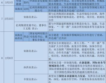 """签单签单签单!!!会见会见会见!!!中国能建按下市场开拓""""加速键"""""""