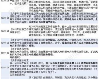 重磅!2021年中国风电场行业相关政策汇总及重点解读(全)