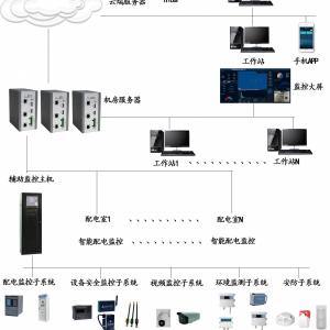 智能配电辅助监控系统、智能配电电力监控系统