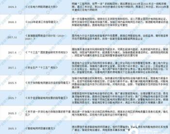2019-2021中国电力行业政策汇总一览