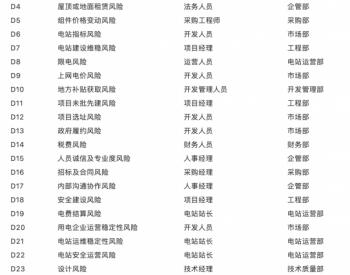 国内光伏项目的27项风险及规避措施!