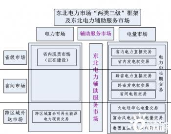 """<em>东北电力市场</em>的""""两类三级""""框架建立"""
