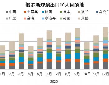俄罗斯2021年1月煤炭出口量环比降45.2% 出口中国减半