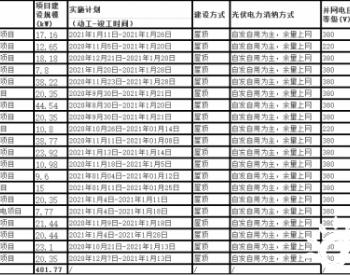 401.77千瓦!广东江门市发布2021年度(第一批)个