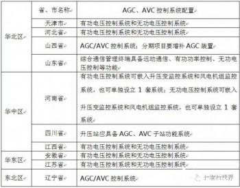 各省新能源场站AGC、AVC控制系统配置型式