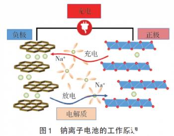 钠离子电池在电网储能领域的应用前景展望